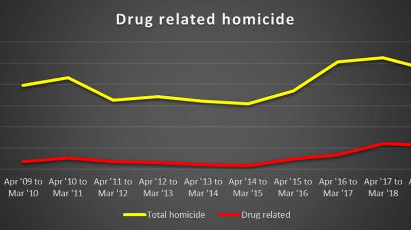 The influence of drugs on murder rates is being overstated