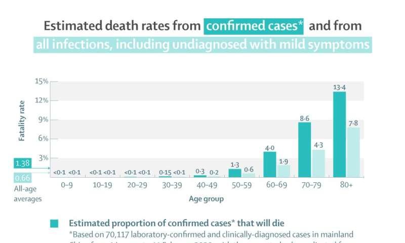 Study shows middle-age coronavirus mortality risk