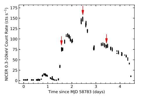 Type I thermonuclear X-ray bursts detected by MAXI J1807 + 132