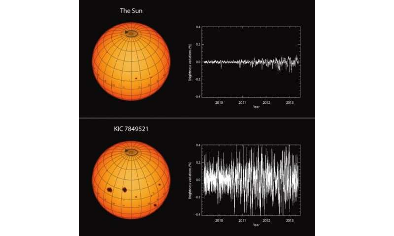 The Sun is less active magnetically than other stars