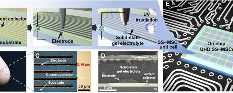 Superkapasitor mikro kecil untuk perangkat yang dapat dikenakan