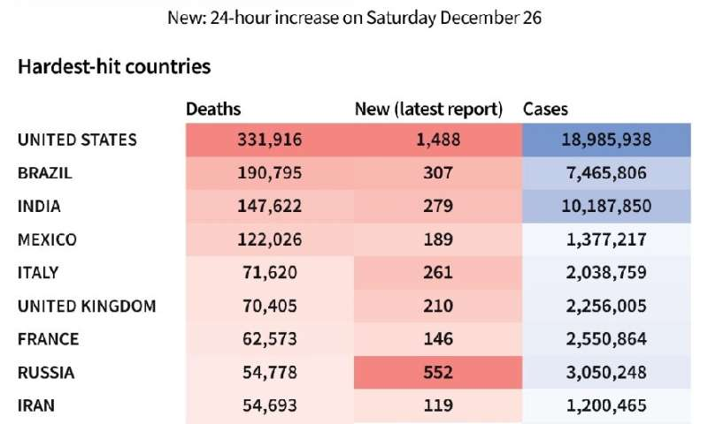 Toll of coronavirus infections and deaths worldwide and in worst-affected countries, as of Dec 27 at 1100 GMT