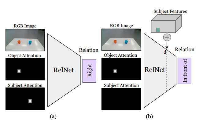 Training robots to identify object placements by hallucinating scene representations