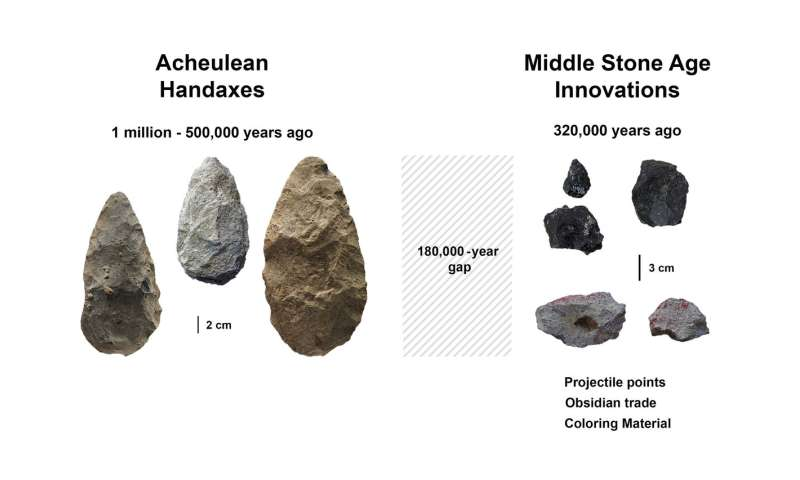 Turbulent era sparked leap in human behavior, adaptability 320,000 years ago