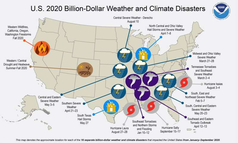 U.S. hit by 16 billion-dollar disasters this year, so farOctober 7, 2020