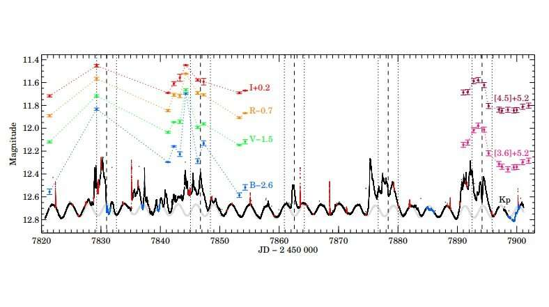 Various variability phenomena observed in the binary star DQ Tau