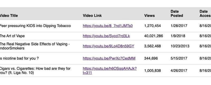 Viewership soars for misleading tobacco videos on YouTube