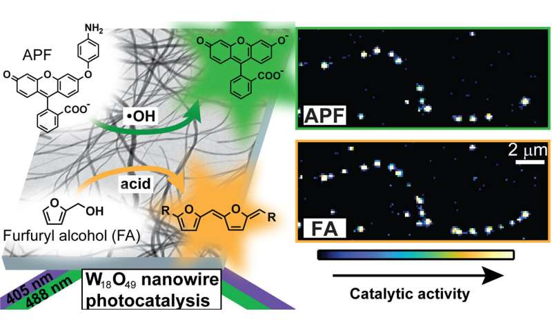 Walking the wire: Real-time imaging helps reveal active sites of photocatalysts