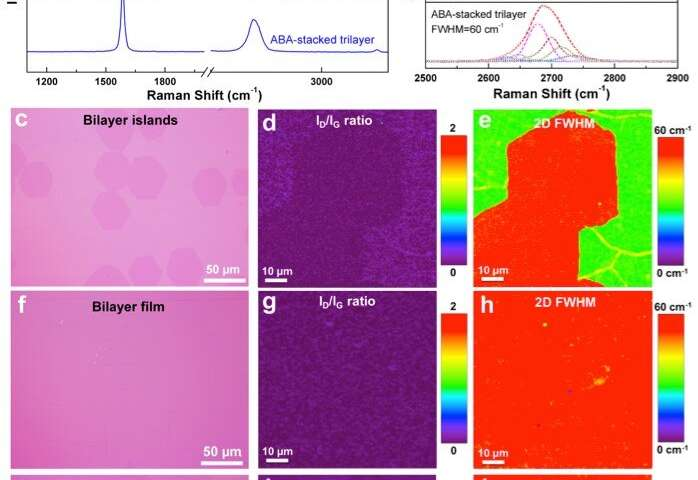 Well-designed substrates make large single crystal bi-/tri-layer graphene possible