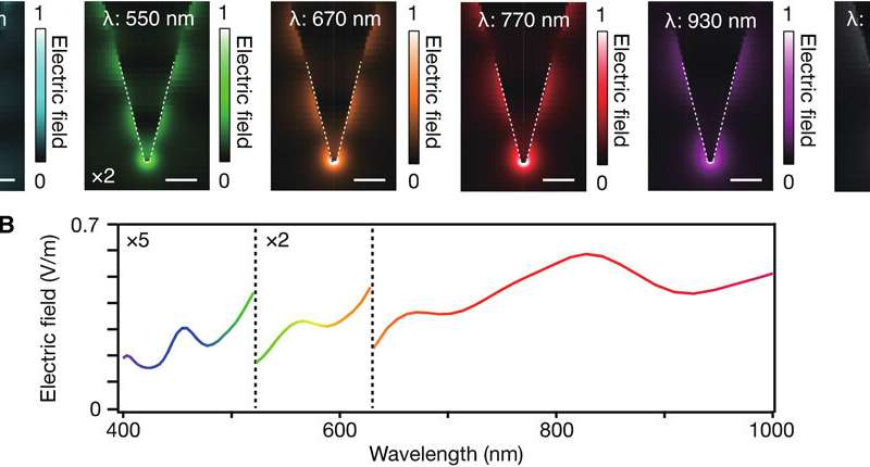 White nanolight source for optical nanoimaging
