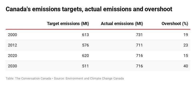 Why Canada should drop its net-zero pledge to cut carbon emissions