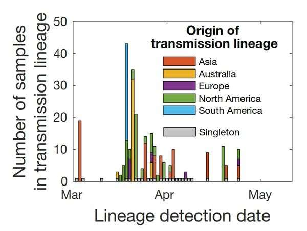 Why New Zealand needs to ramp up genome sequencing to trace the source of its new COVID-19 outbreak