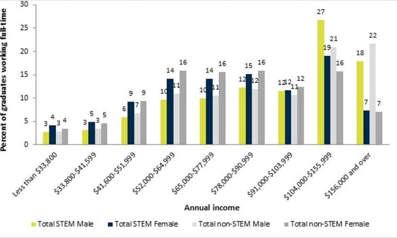 Women in STEM are still far short of workplace equity. COVID-19 risks undoing even these modest gains