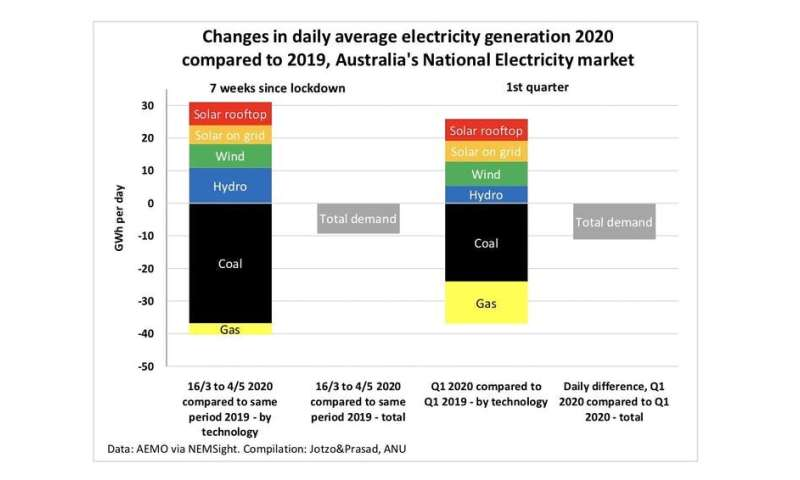 Yes, carbon emissions fell during COVID-19. But it's the shift away from coal that really matters