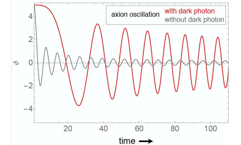 Investigating the interplay between axions and dark photons in the early universe