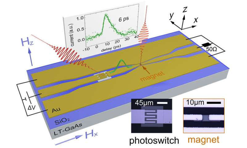 Researchers break magnetic memory speed record