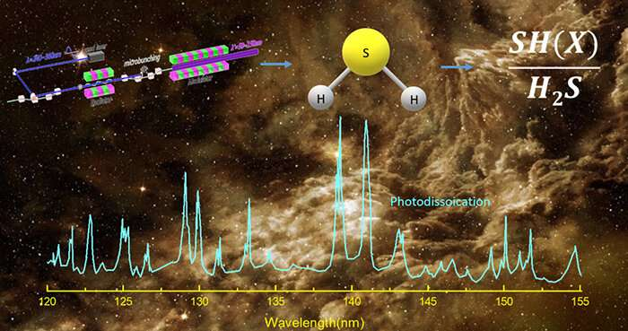 Scientists reveal photochemical rationale of SH(X)/H2S abundance ratios in interstellar medium