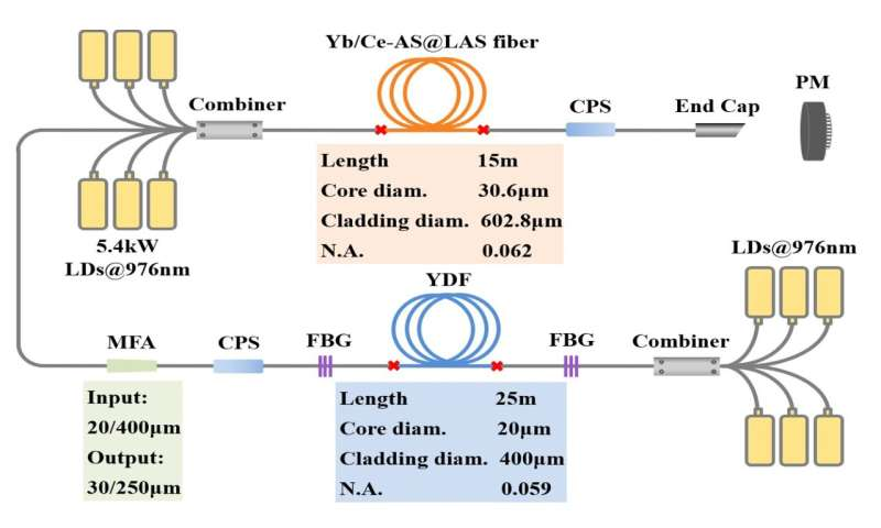 Researchers Fabricate Co-doped Aluminosilicate Fiber with High Laser Stability for Multi-kW Level Laser