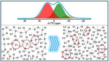 Researchers Investigate the Structure of Phosphate Ionic Conducting Glasses Using Solid-state NMR