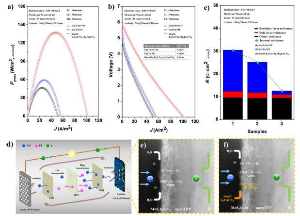 Development of electrode material improving the efficiency of salinity gradient energy