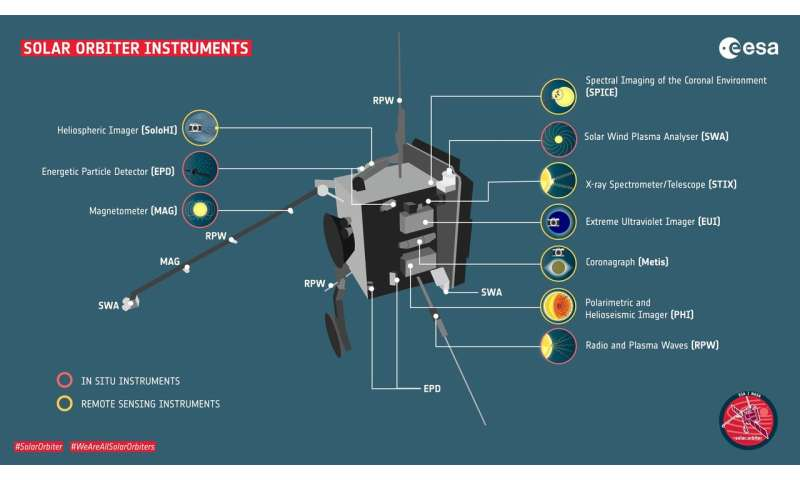 Solar Orbiter prêt pour la science malgré les revers du COVID-19