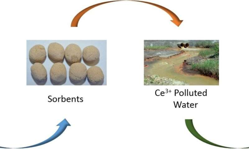 Russian Scientists Suggest Cleaning the Land and Reservoirs in Industrial Regions with a Unique Sorbent