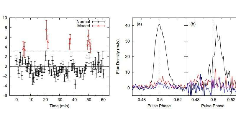 Study unveils properties of 11 recently discovered pulsars