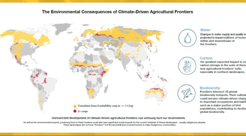 Climate change to create farmland in the north, but at environmental costs, study reveals