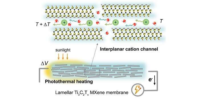 Nanomaterial acts as a molecular thermometer