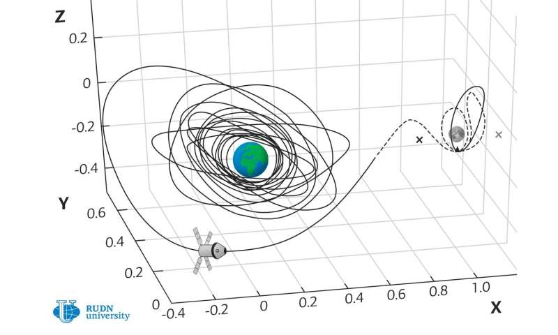 RUDN University mathematician develops method for calculating the optimal trajectories for flight to the Moon
