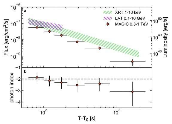 Des astronomes détectent l'émission de téraélectronvolts à partir de la salve de rayons gamma GRB 190114C