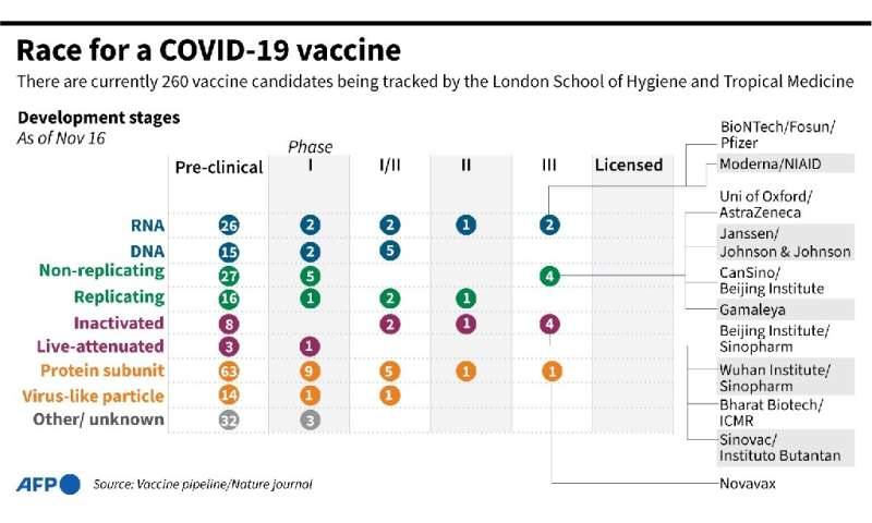 COVID-19 vaccines in development being tracked by the London School of Hygiene and Tropical Medicine