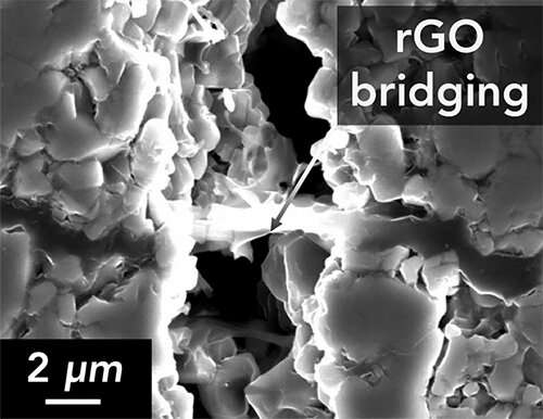 Researchers make next-generation, high-toughness battery component