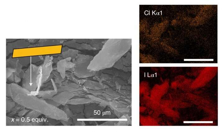 Researchers develop new materials for energy and sensing