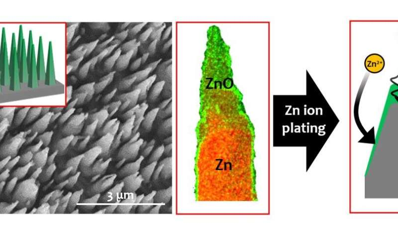 Development of next-generation zinc ion battery without the risk of explosion or fire