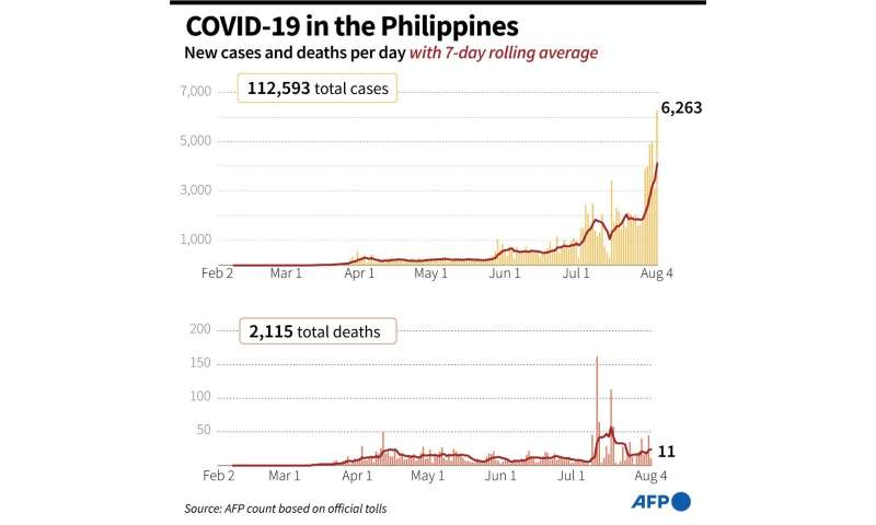 New coronavirus cases and deaths, with 7-day rolling average, in the Philippines