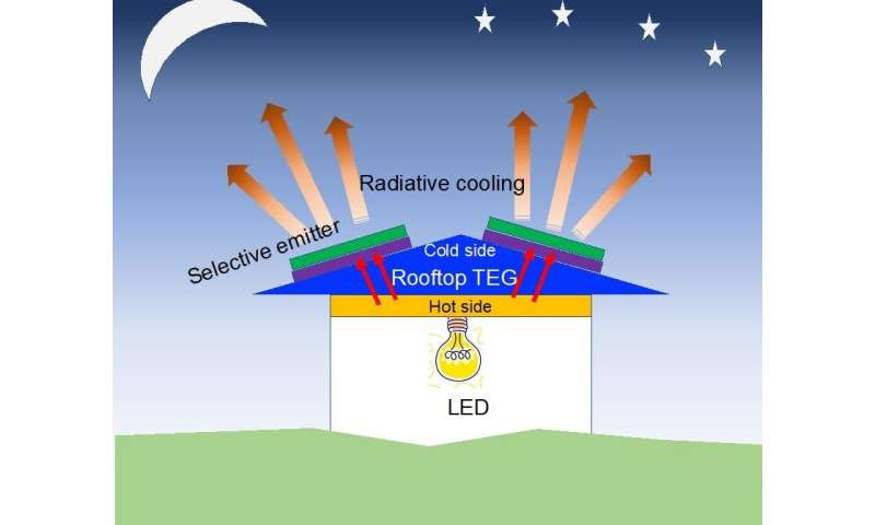 Researchers design an efficient low-cost system for overnight energy production