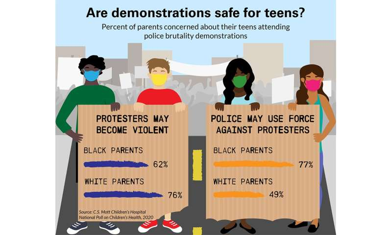 1 in 12 parents say their teen has attended a demonstration about racism or police reform