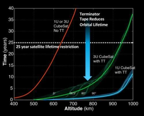 A cubesat deployed a de-orbiting tether and now it's losing altitude 24 times faster than before
