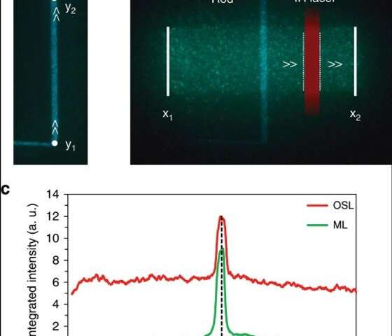 Adding memory to pressure-sensitive phosphors