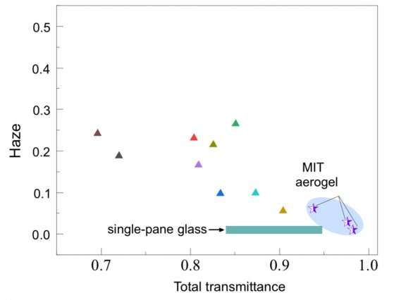Aerogels for solar devices and windows