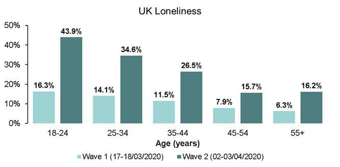 Almost a quarter of adults living under lockdown in the UK have experienced loneliness