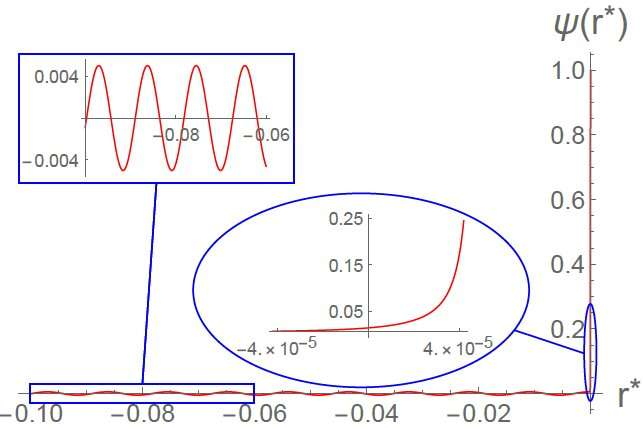 Applying the anti-de Sitter/conformal field theory (Ads/CFT) to cosmology research