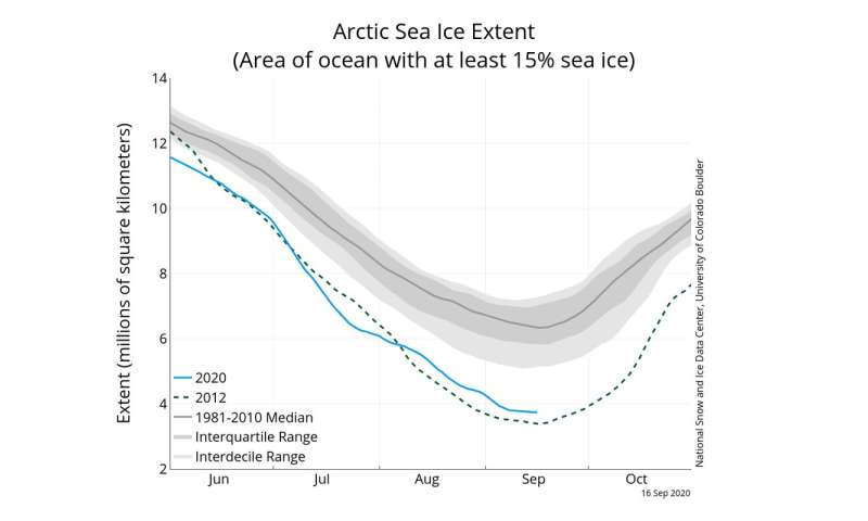Arctic sea ice is being increasingly melted from below by warming Atlantic water
