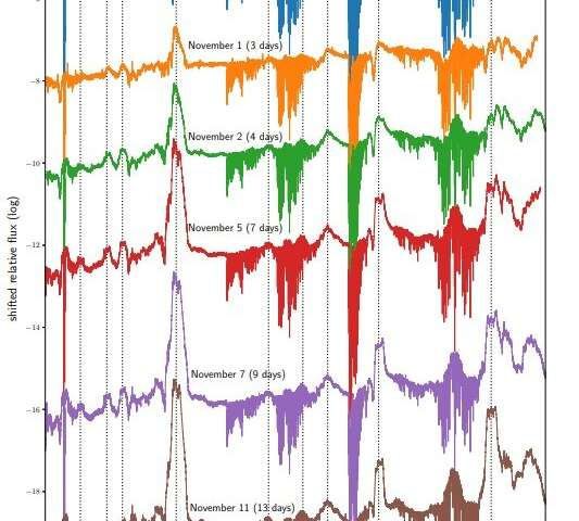 Astronomers observe nova V659 Sct during outburst