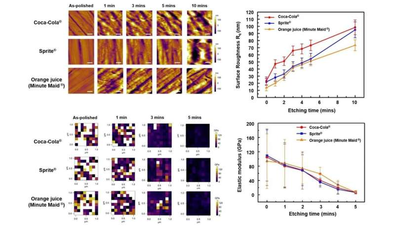 Atomic force microscopy reveals nanoscale dental erosion from beverages