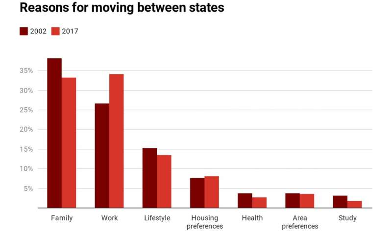 Australians are moving home less. Why? And does it matter?