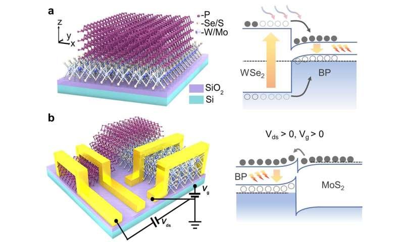Black phosphorus-based van der Waals heterostructures for mid-infrared light-emission applications