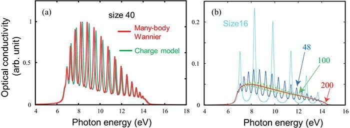Charge model for calculating the photoexcited states of one-dimensional Mott insulators