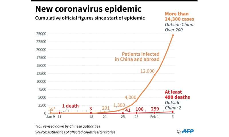 Chart showing cumulative number of people infected by the 2019 Novel Coronavirus in China and other countries or territories, ba
